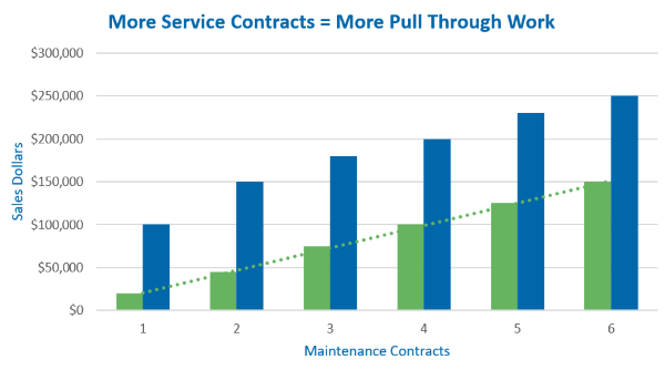 Bar graph illustrating more maintenance contracts increases pull through work