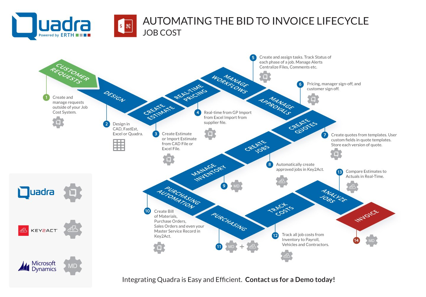 Workflow infographic illustrating Quadra job cost estimating process from bid to invoice stage