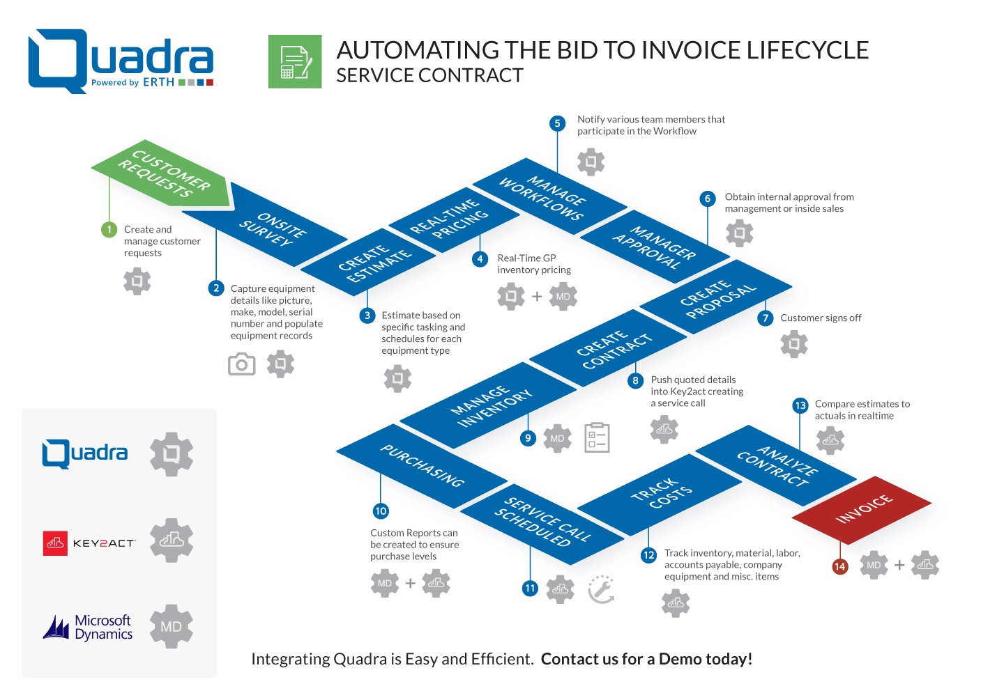 Workflow infographic illustrating Quadra maintenance service contract quoting process from quote to invoice stage